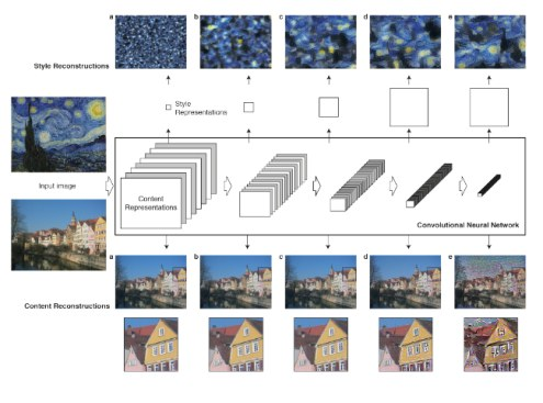 neural-art-content-reconstruction